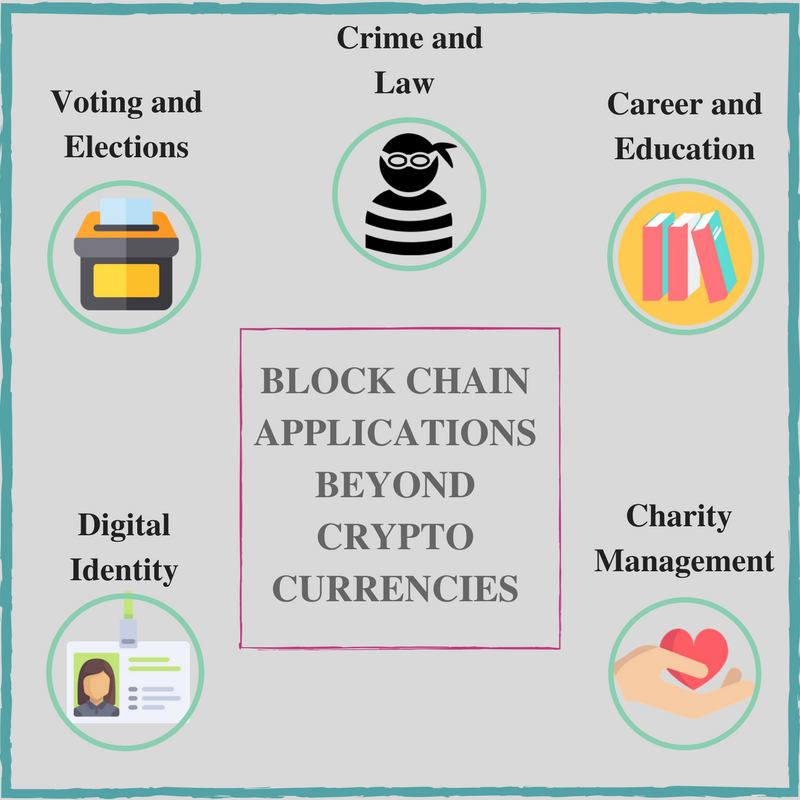 Lockchain Application Beyond Cryptocurrencie Bch Bitcoin Btc Cryptotrading Cryptocurrenc Blockchain Technology Cryptocurrency New Digital Transformation Dissertation Topic