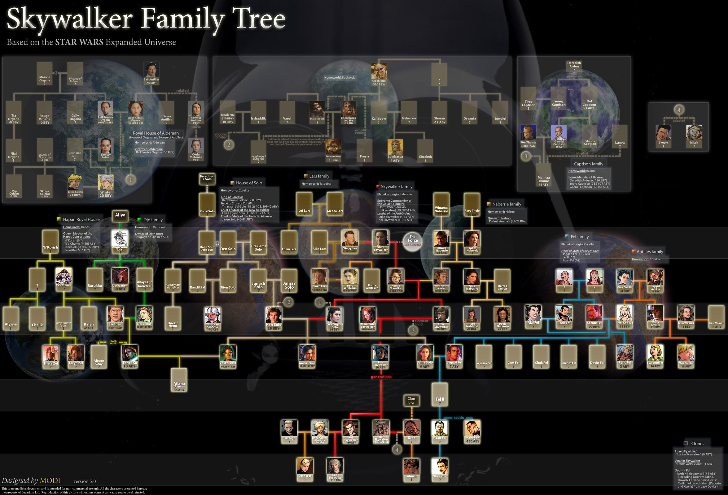 Skywalker family tree cosas pinterest cosas for Arbol genealogico star wars