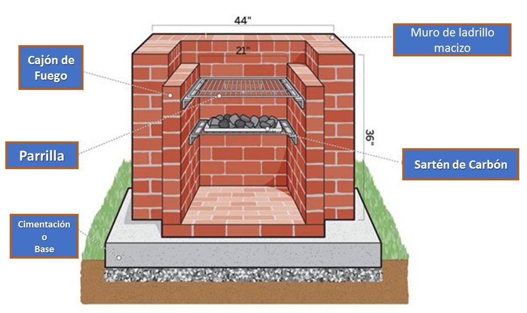Ideas para construir un asadero en ladrillo para tu casa for Parrilla para una casa