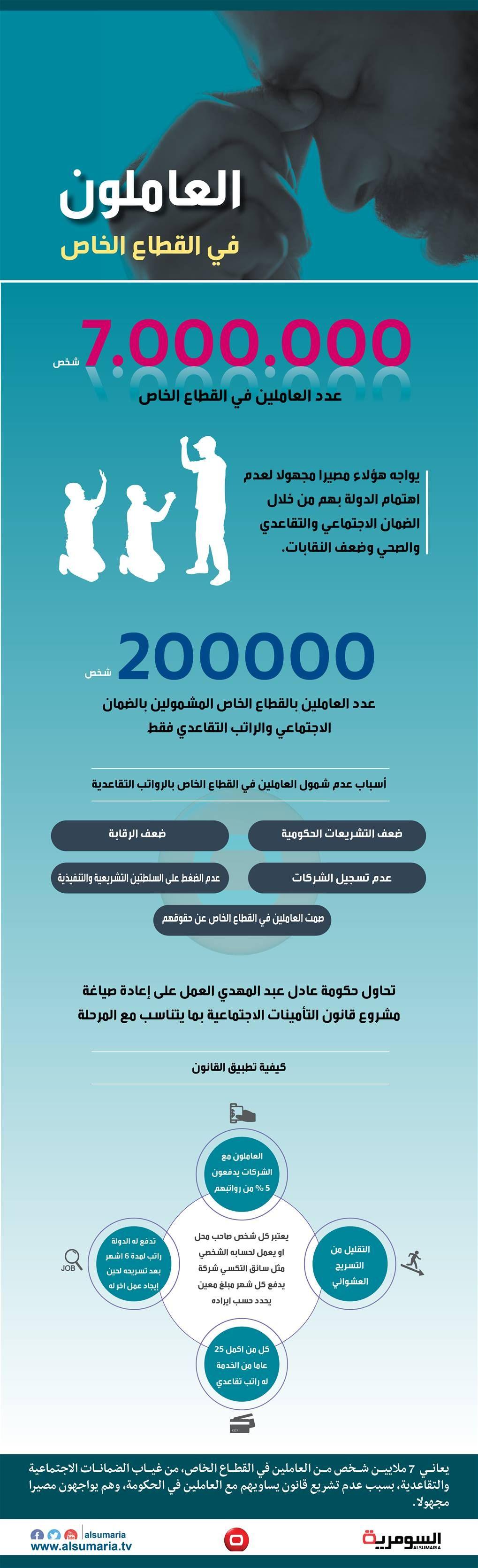 بالانفوغراف 7 ملايين عراقي امام مصير مجهول بسبب قانون التقاعد Infographic Movie Posters