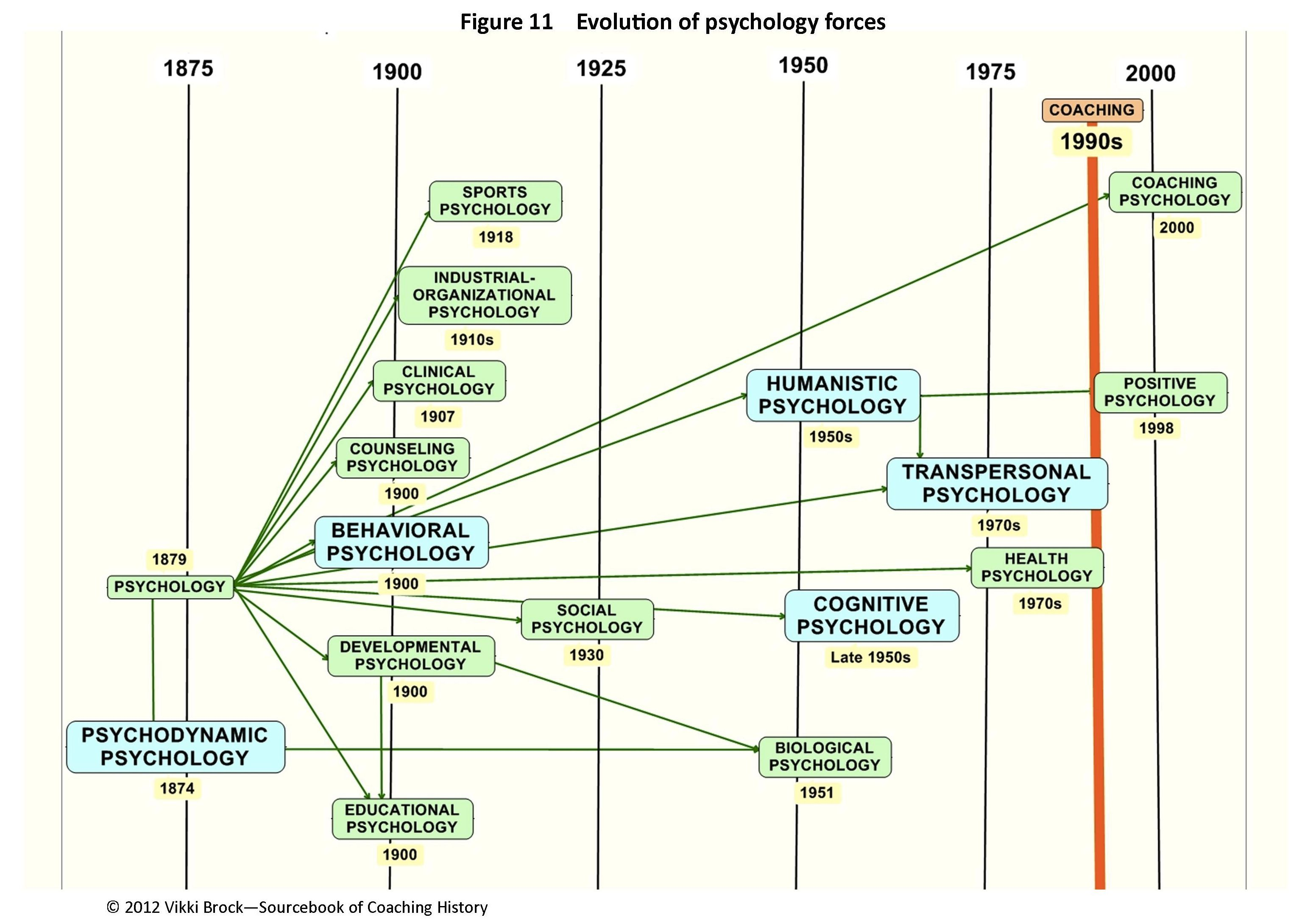 TIMELINE:Psychology theories - Yahoo Image Search Results ...