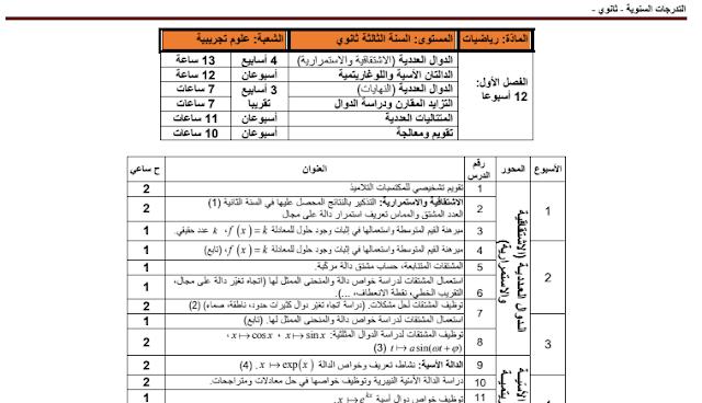 برنامج الرياضيات للسنة الثالثة ثانوي علوم تجريبية Http Www Seyf Educ Com 2019 09 Programme Math 3as Html Math Periodic Table