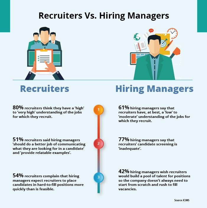 7 Biggest Recruitment Challenges Faced By Modern
