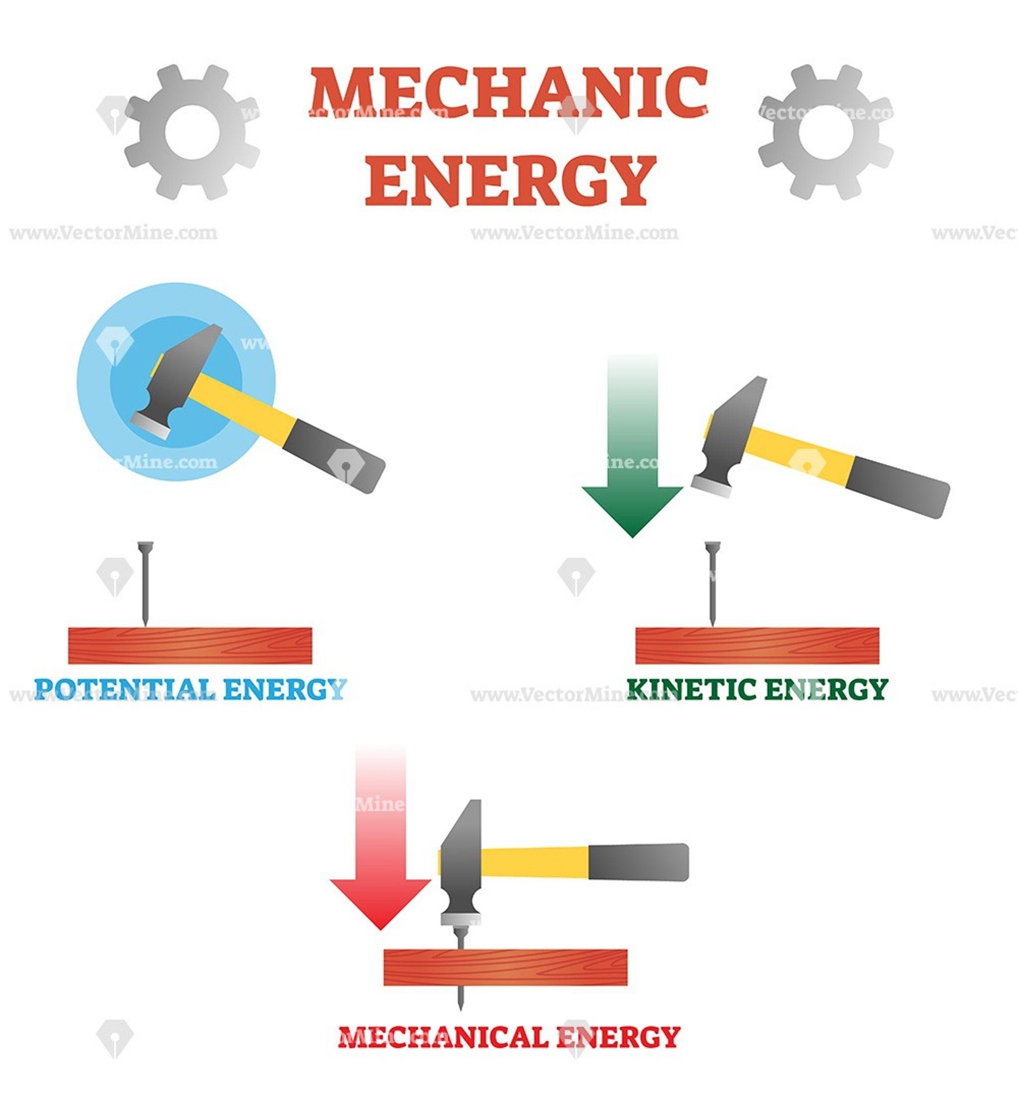Mechanic Energy Physics Explanation Vector Illustration