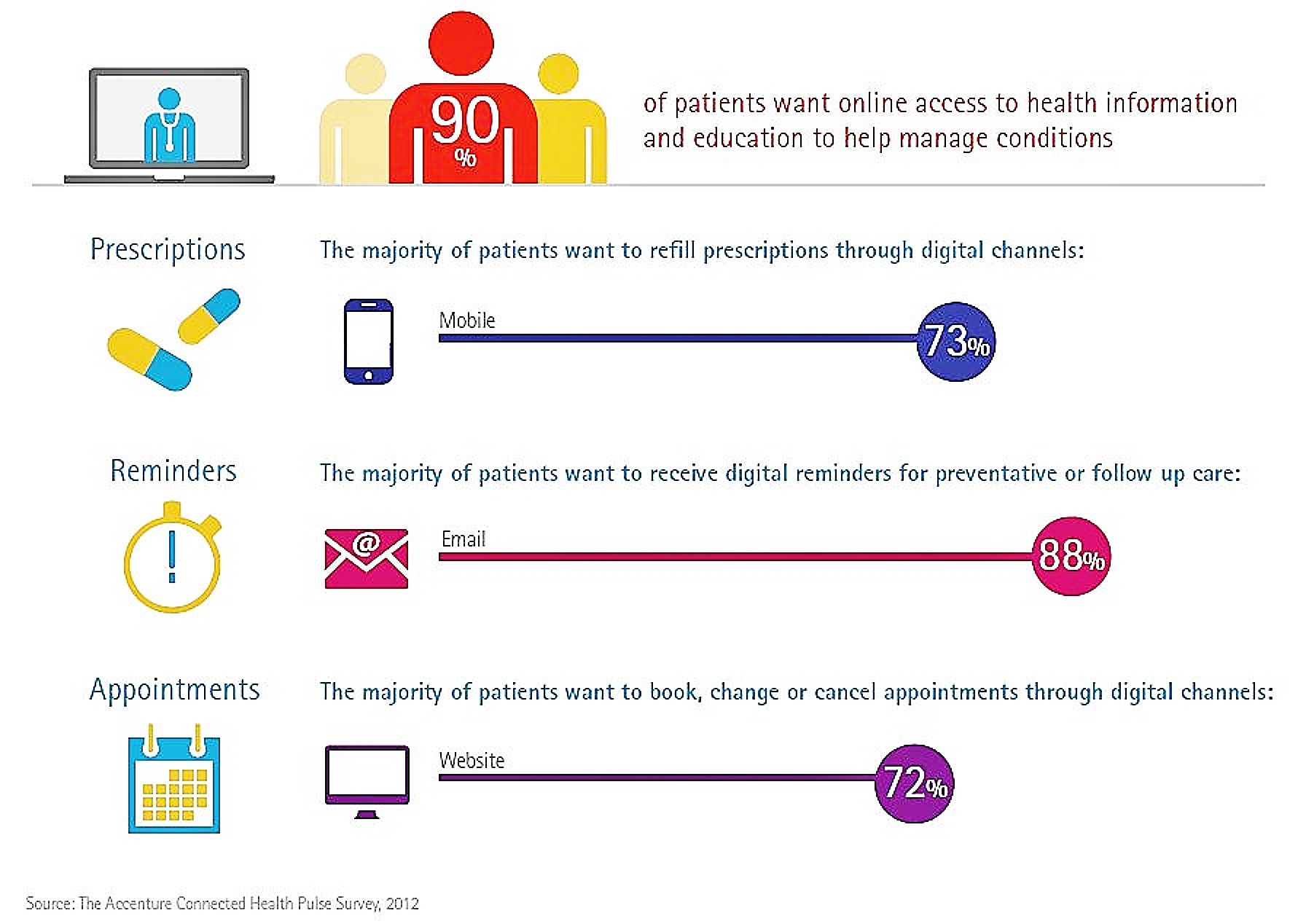 Patients Need More Options For Self Managing Their Own Healthcare