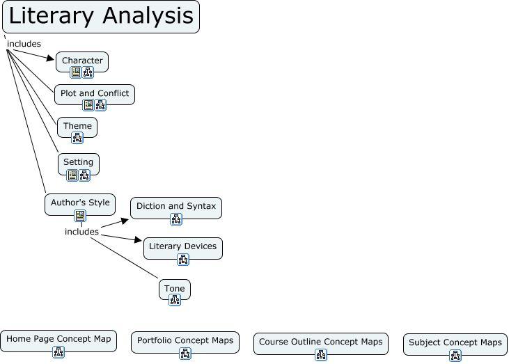 Literary analysis?