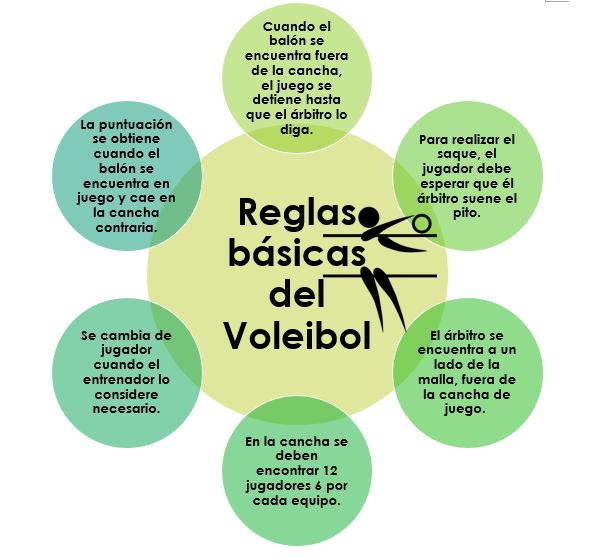 Reglas Del Voley Volleyball Spanish Vocabulary Tomi