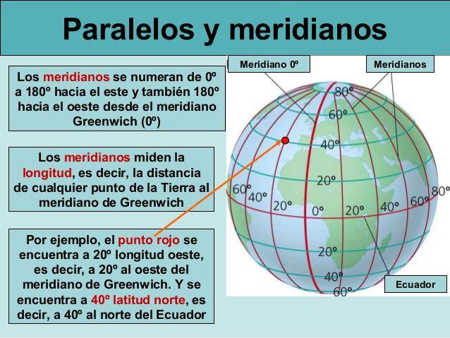 Primero De Sociales Paralelos Y Meridianos Paralelos Y Meridianos Enseñanza De La Geografía Actividades De Geografía