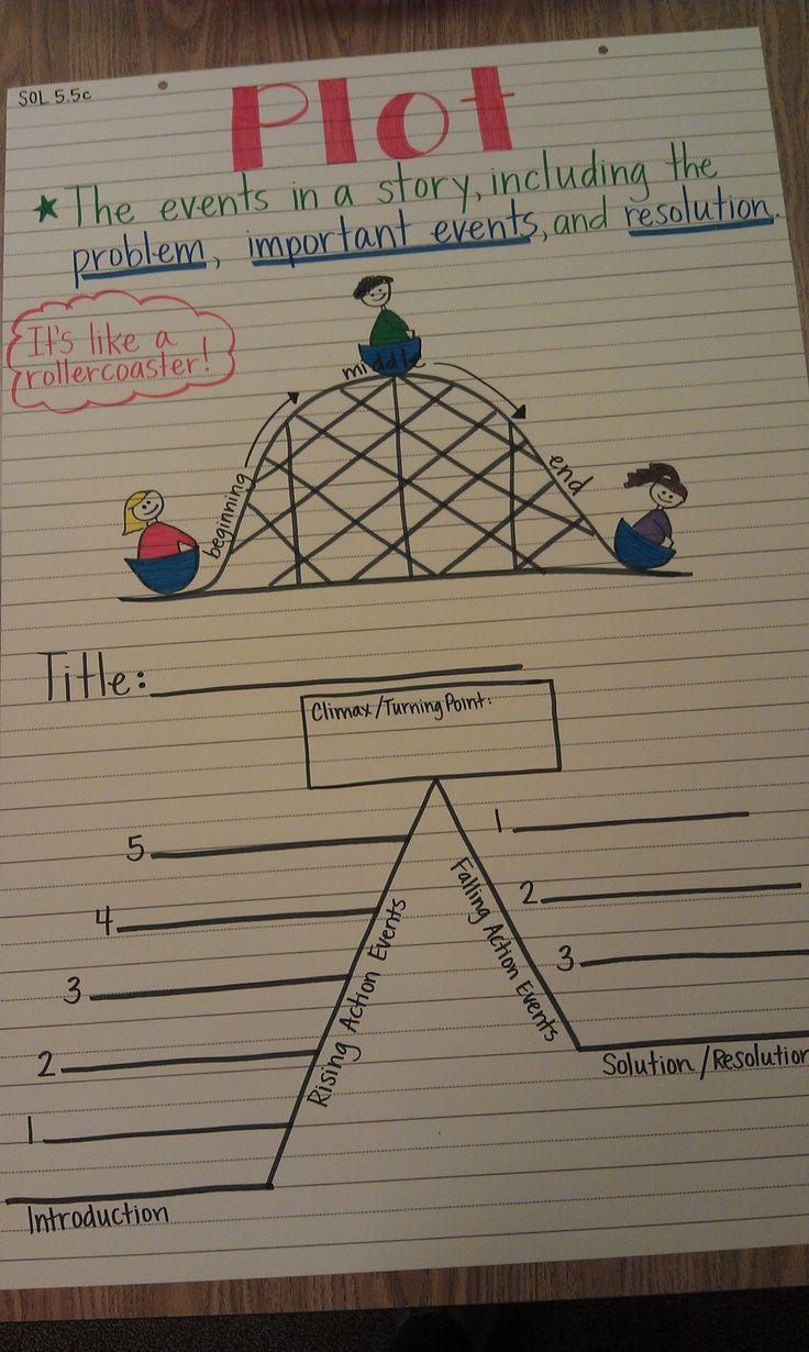 Plot - Anchor Chart - Credit Kristen - Storefront Life ...