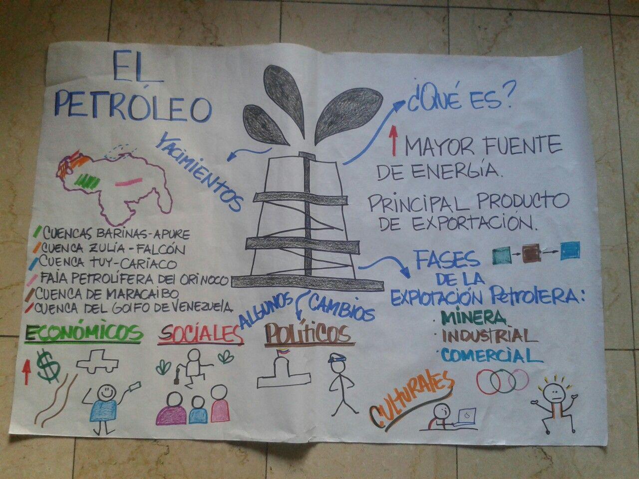 El Petroleo En Venezuela Bullet Journal Journal Supplies