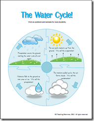 Spring rain color count and water cycle also making  splash cyce fun science activities  experiments rh pinterest