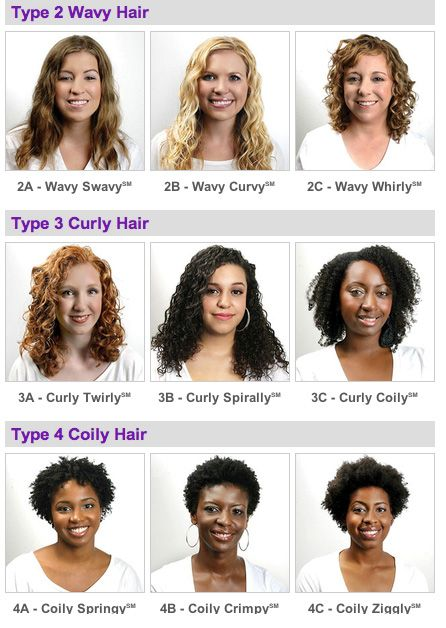 Curl Patterns And Hair Types I Think I M 3b 3c Hair Chart Curly Hair Styles Naturally Types Of Curls