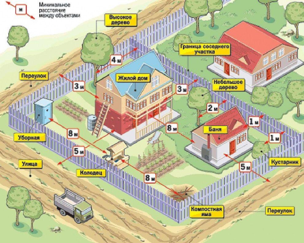 Тонкости планировки дачного участка площадью 6 соток (с ...