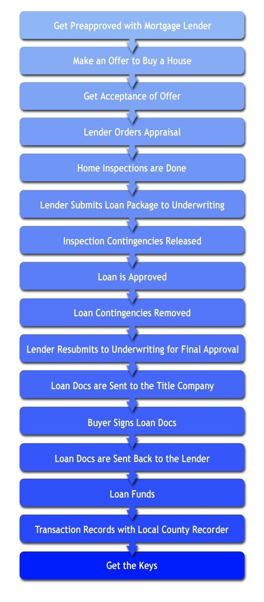 Flowchart For Home Buying Mortgage Mortgage Loans Mortgage Humor