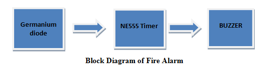 block diagram of fire alarm using germanium diode circuit diagram, working  and its applications are