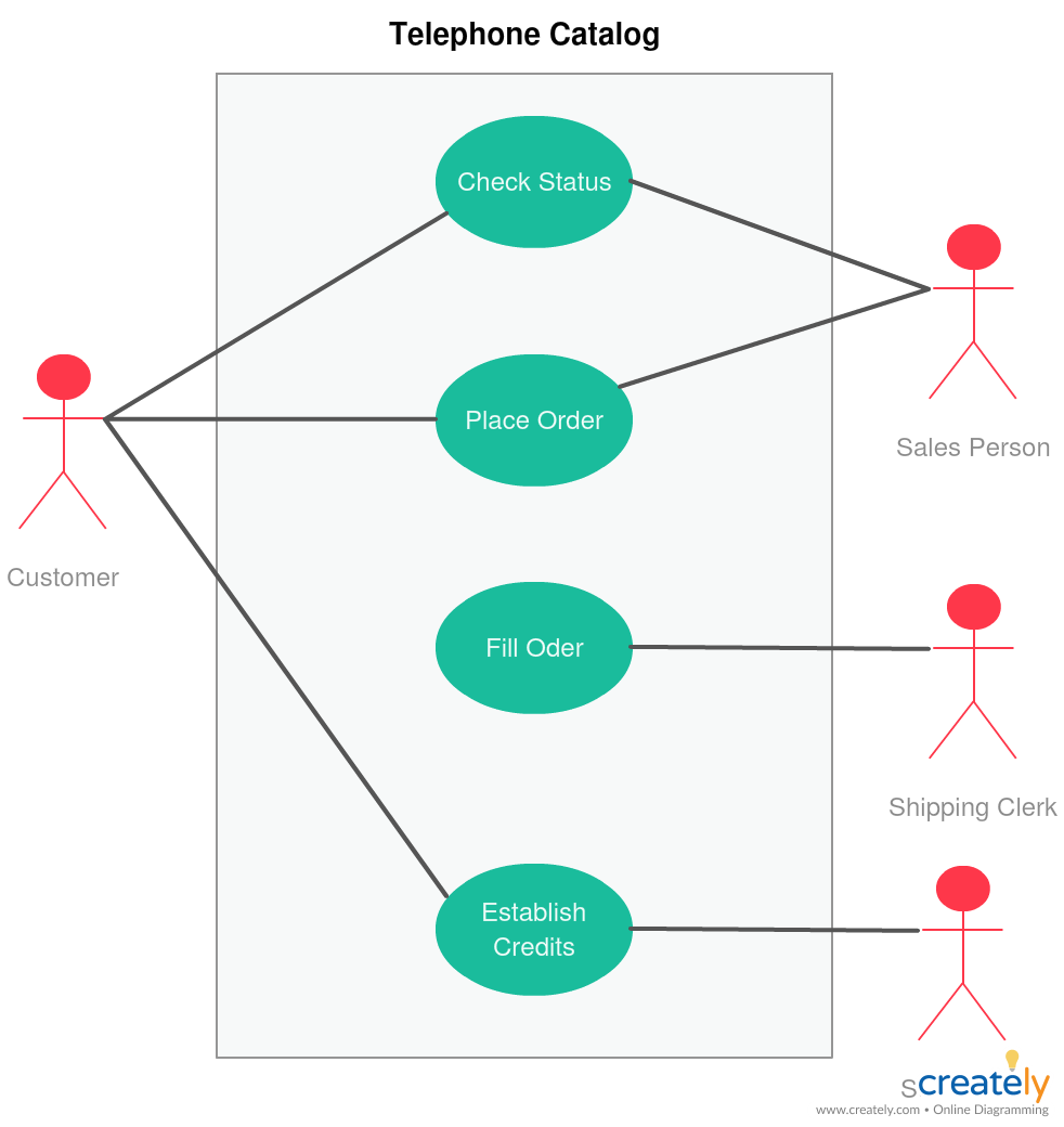 Use Case Diagram Tutorial ( Guide with Examples ) | Use ...