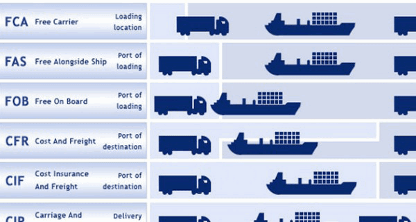 Shipment Terms And Conditions In Import Export Business Import