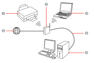Mangang: How to connect an Epson Printer Wirelessly