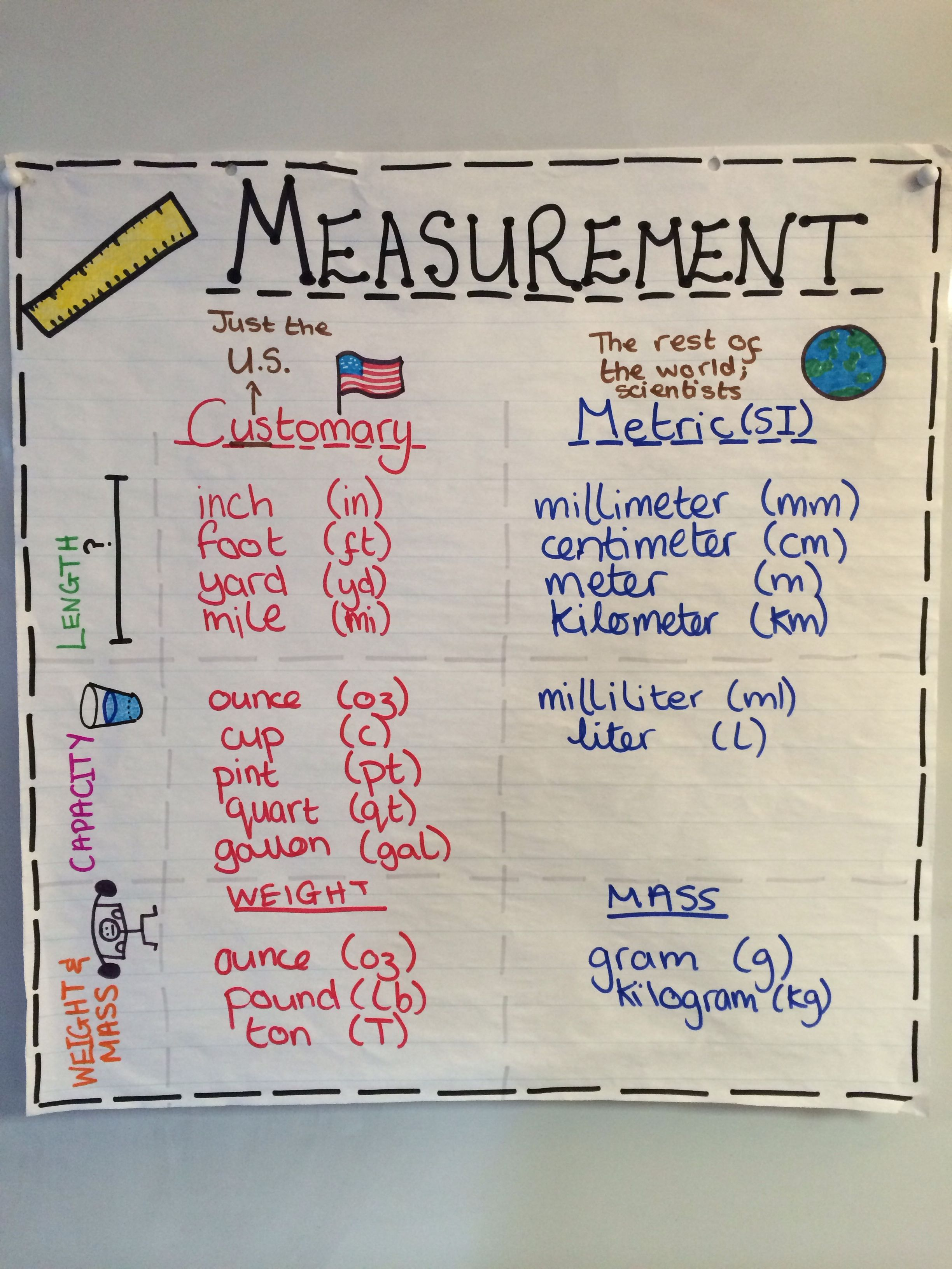 Measurement Units Anchor Chart 4th Grade