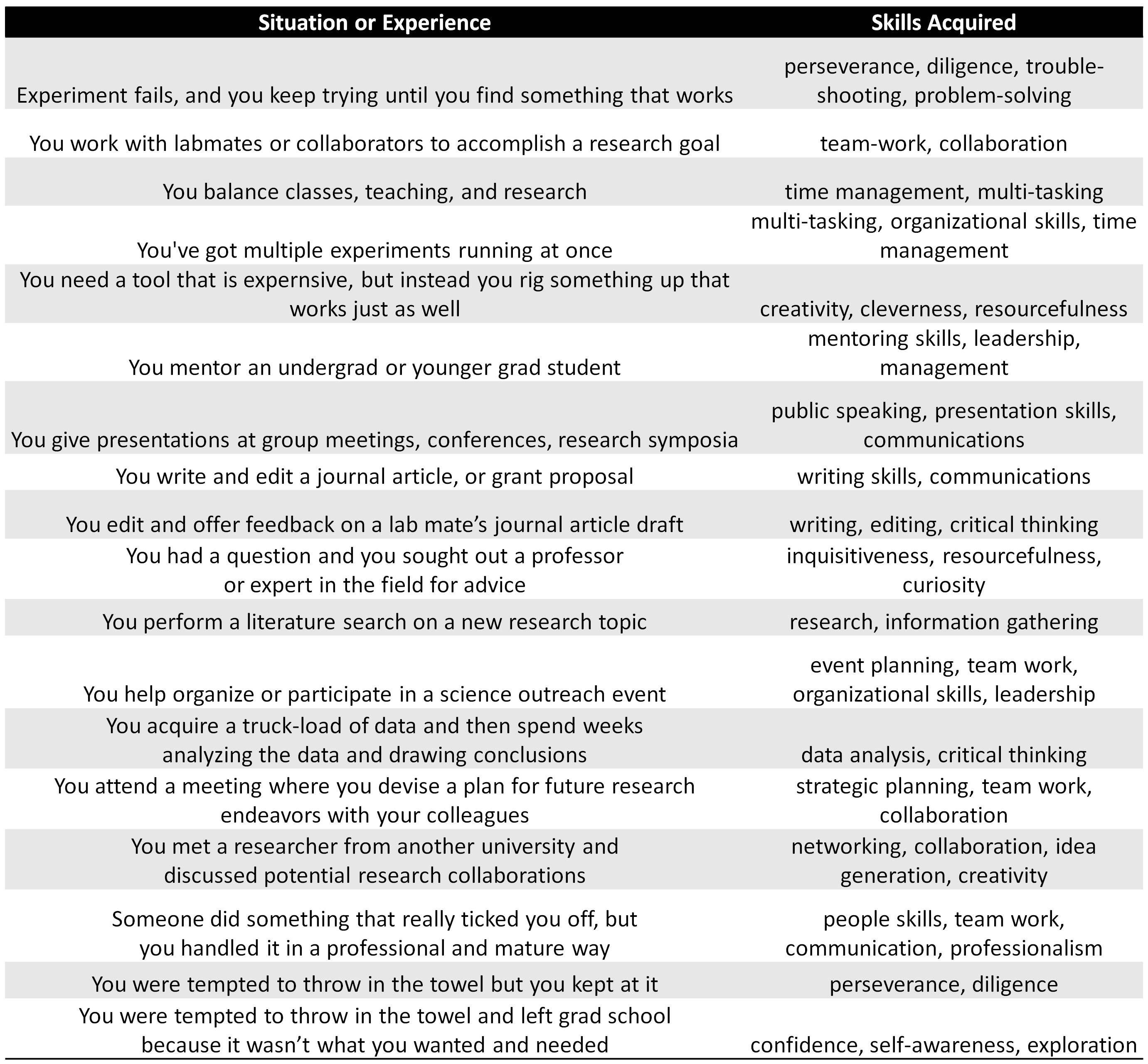 worksheet Transferable Skills Worksheet 5c23555e68fd3bc81539d4703ef96d7a jpg 1000 images about transferable skills on pinterest career images
