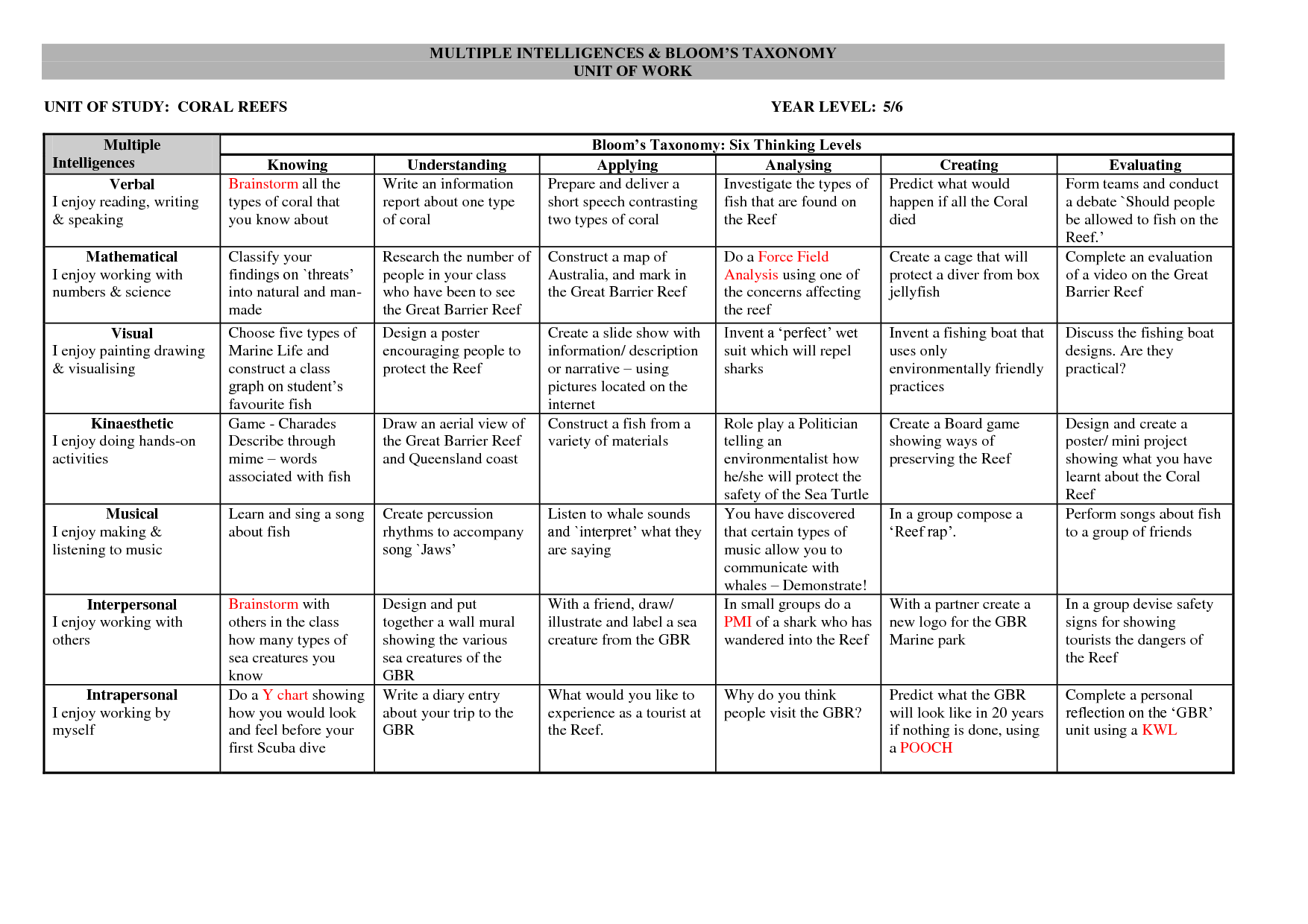 Assignment Grid For A Coral Reef Unit Grades 5 Amp 6 Combines Multiple Intelligences With Bloom