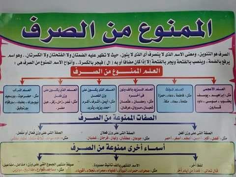 الممنوع من الصرف Arabic Language Learn Arabic Language Learning Arabic