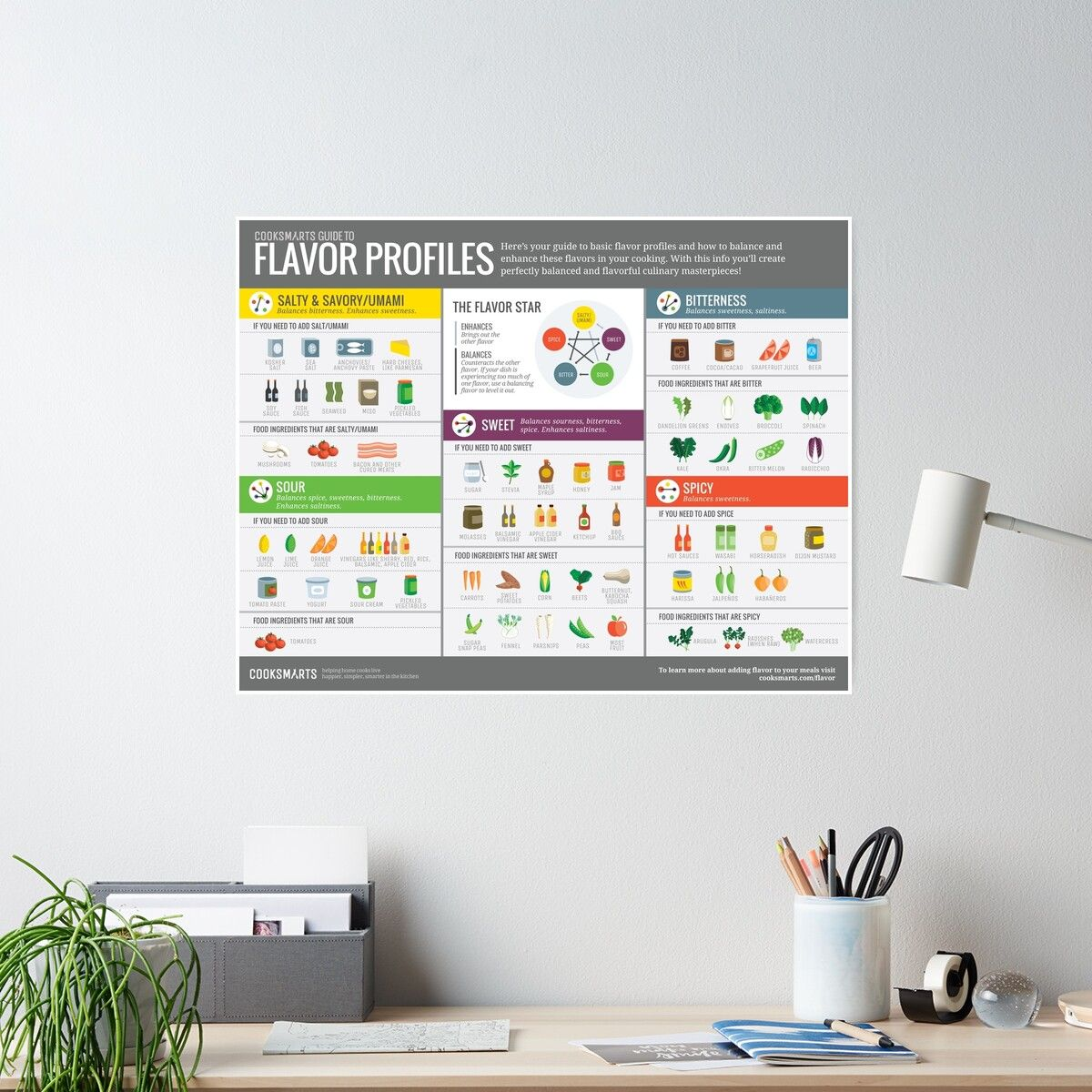 'Cook Smarts Guide to Flavor Profiles' Poster by cooksmarts