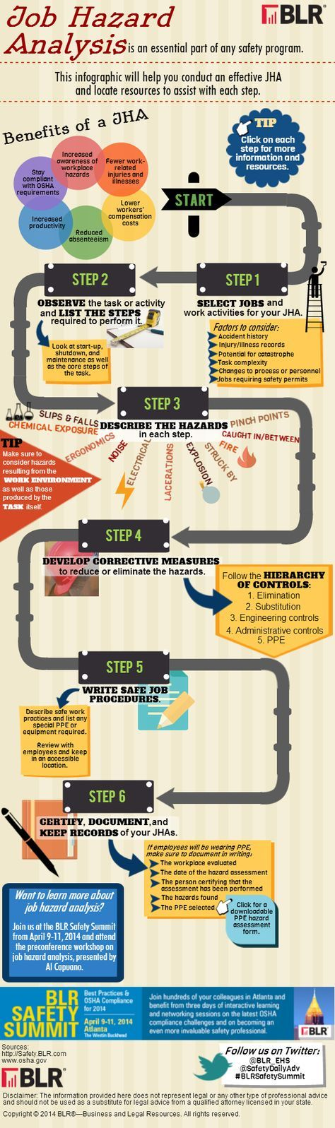 Infographic Job Hazard Analysis Hazard analysis