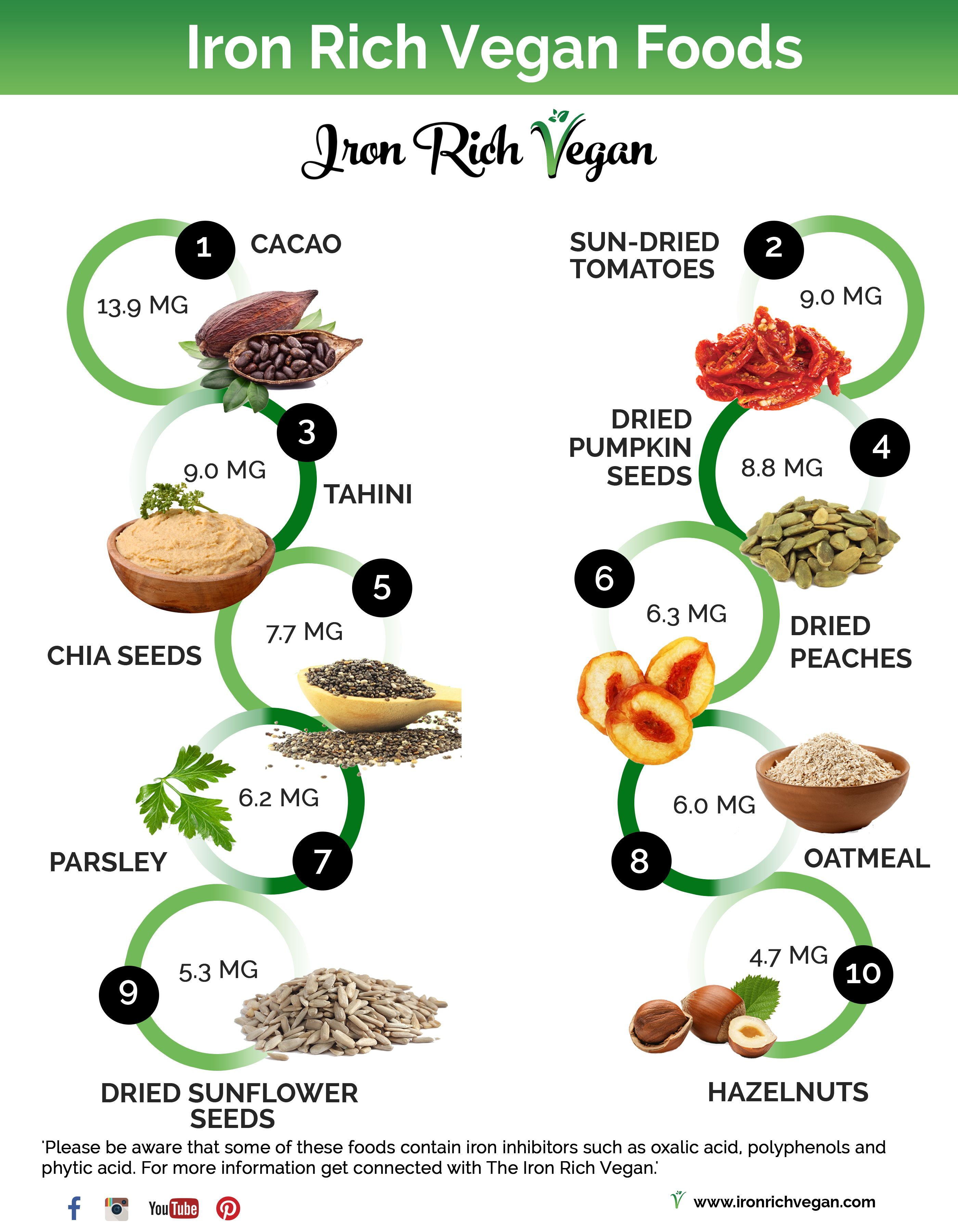 Iron Rich Vegan's favourite iron rich vegan foods. Plant