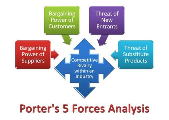 porteru0027s 5 forces analysis Technology Pinterest Business - microsoft competitive analysis