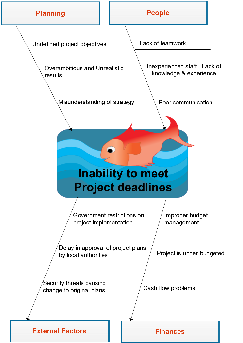 fishbone diagram example showing the inability to meet project deadlines in an organization [ 987 x 1392 Pixel ]