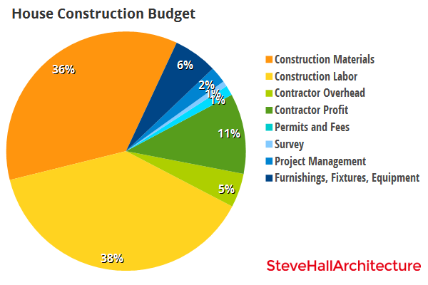 budget house construction