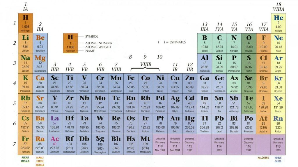 Periodic Table wallpaper 68+ HD Best images Periodic