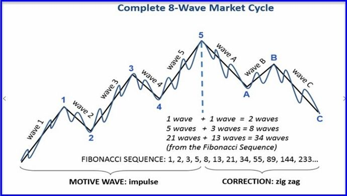 Analysis Toolbox – Market Cycles and Elliott Wave Analysis