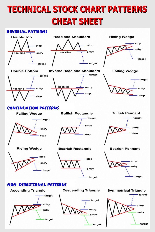 Technical Stock Chart Patterns Cheat Sheet Stock Chart Patterns Stock Trading Strategies Forex Brokers