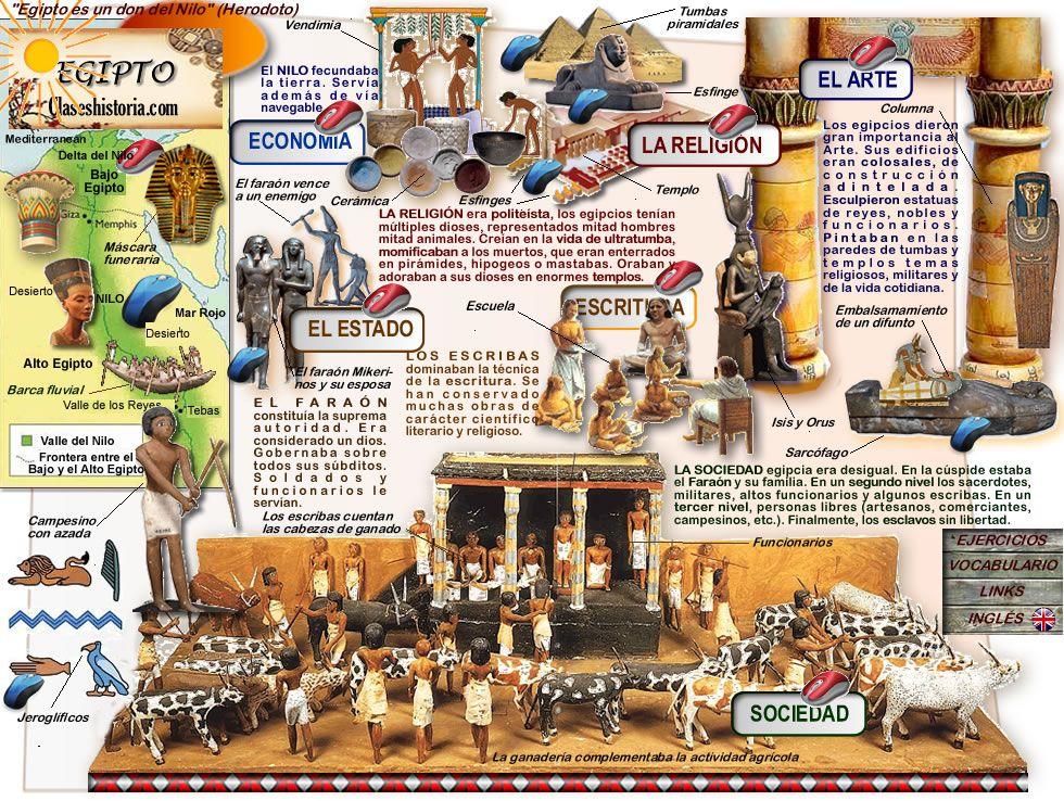 Ciencias Sociales Egipto Primeras Civilizaciones Egypt Ancient World History Teaching History
