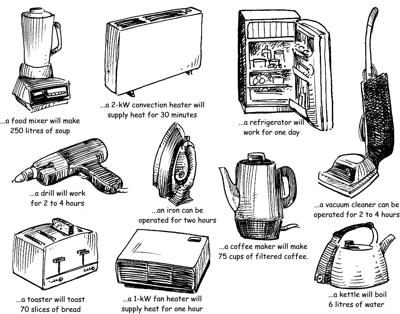 Uncategorized Electrical Kitchen Appliances List 15 best home appliances repair services images on pinterest electrical stores