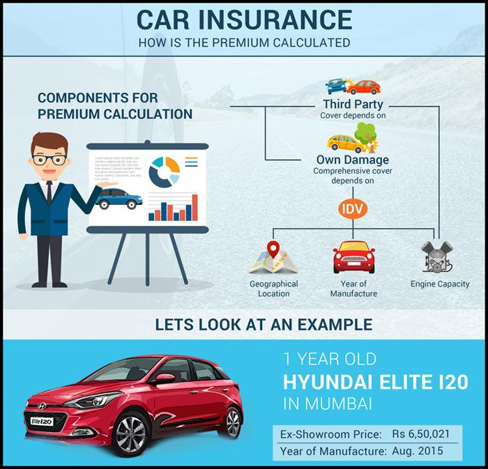 Buy Or Renew Car Insurance Policies Online Buy Car Insurance