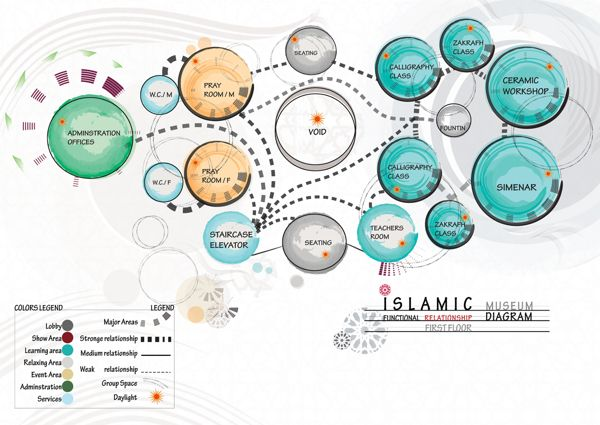Graduation Project Diagrams And Concept Boards By Hind Al Humaidan Via Behance Bubble Diagram Architecture Bubble Diagram Diagram Architecture