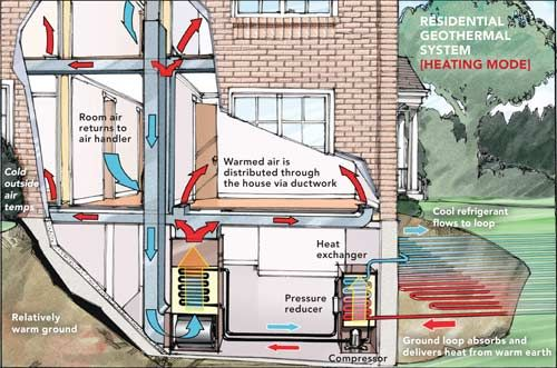 Geothermal Heating And Cooling Systems Are A Viable Alternative To