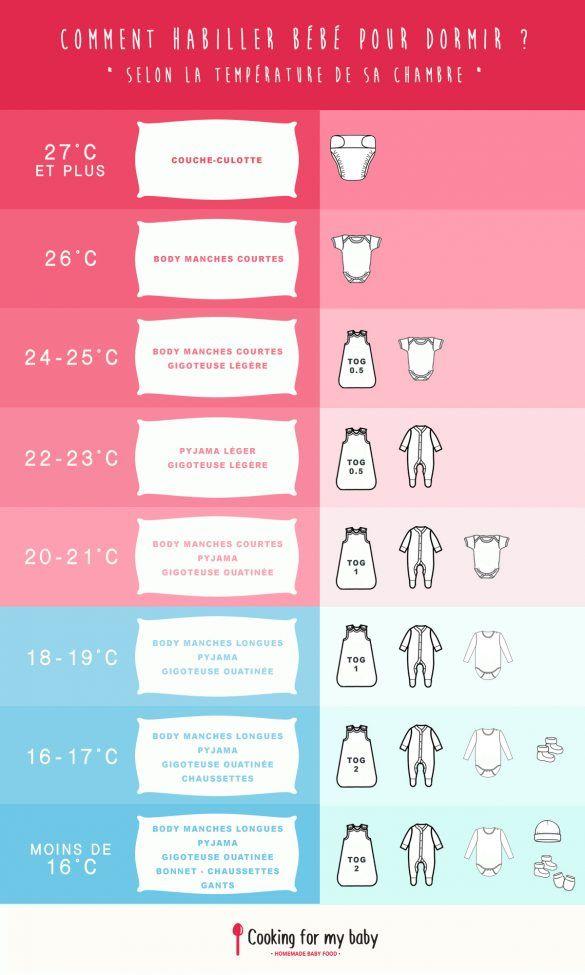 Comment habiller b b pour dormir selon la temp rature de - Temperature ideale chambre bebe ...