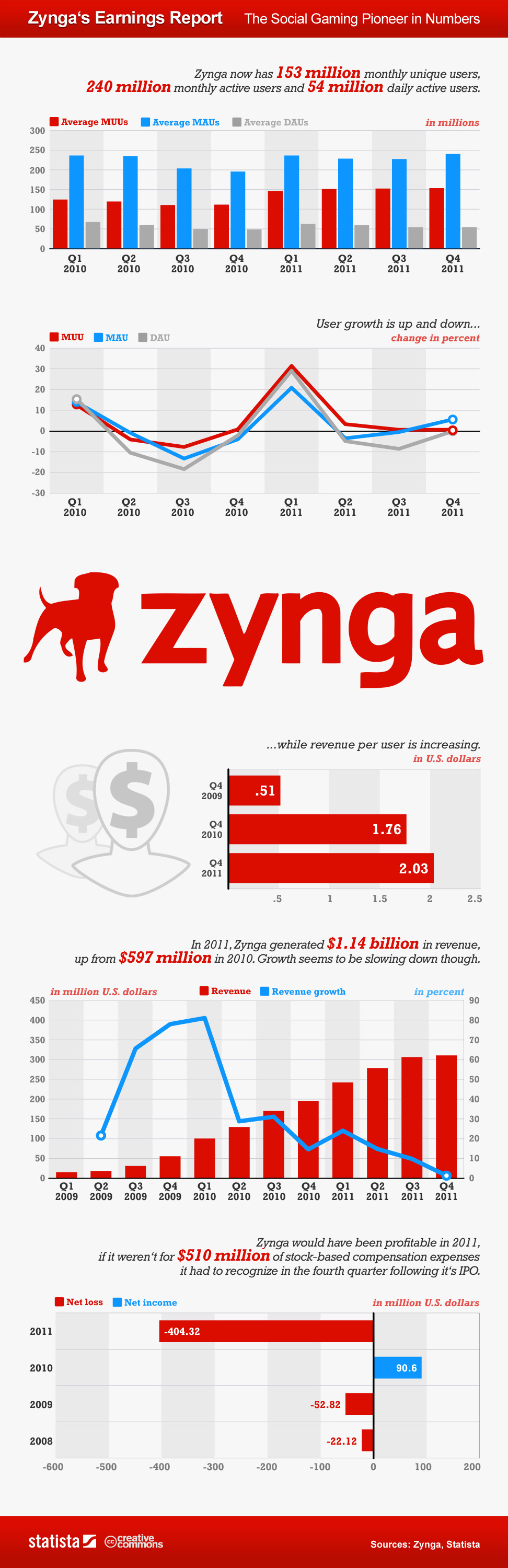 Zynga's Earnings Social Gaming Revenue by the Numbers