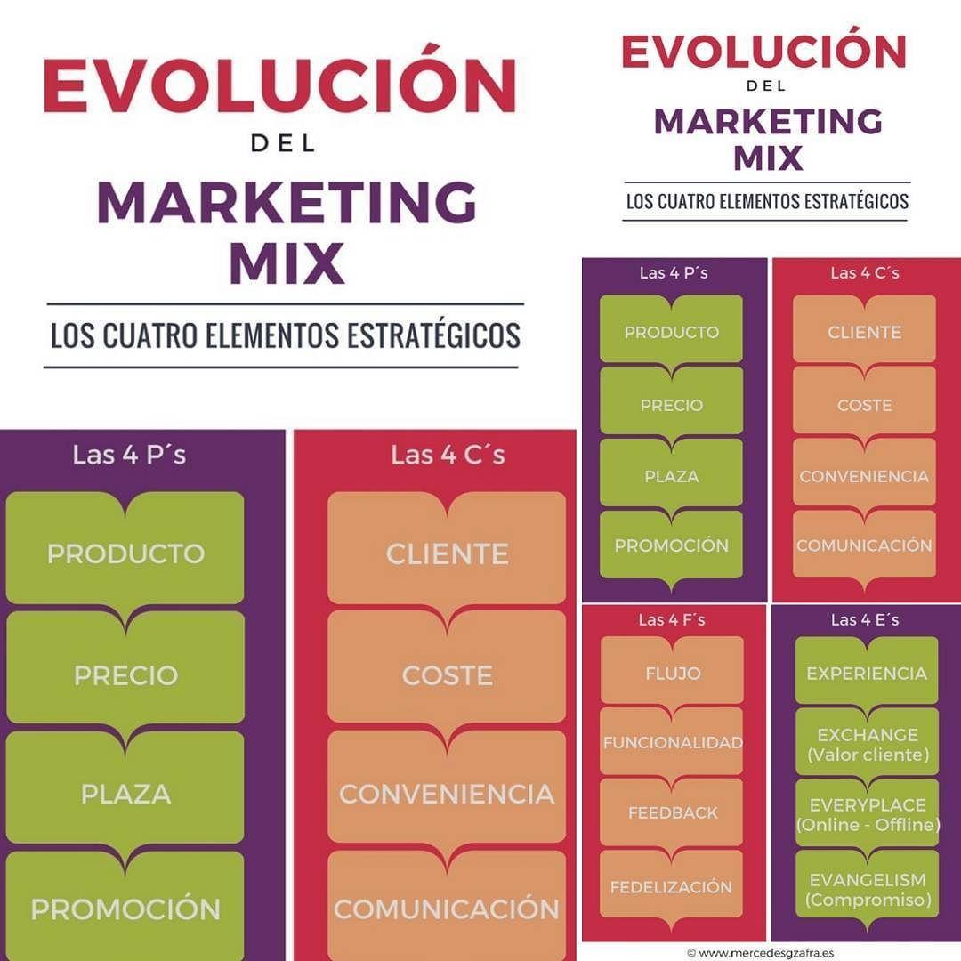 Crowdfunding Marketplace Zoegeop Technologies Inbound Marketing Digital Marketing Marketing