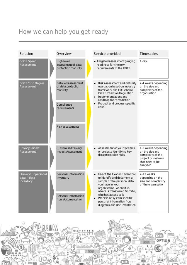 Image result for GDPR Privacy Impact and Risk Assessments GDPR - risk assessment checklist template