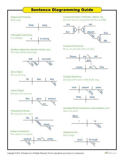 Printable sentence diagramming guide for students schoolwork this is a helpful sentence diagramming guide to give students several examples of different diagramming scenarios click here to view and print ccuart Image collections