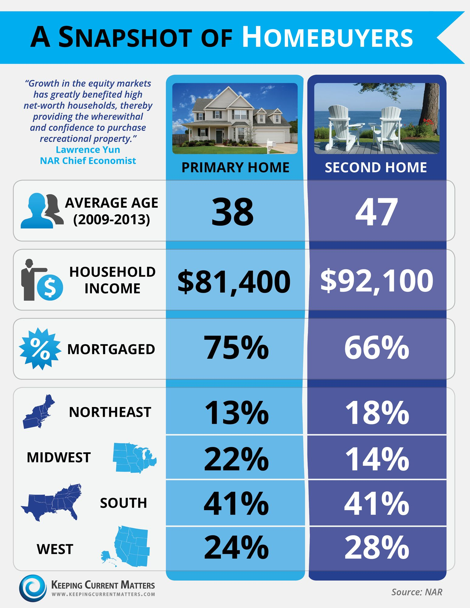 infographic: homebuyer snapshot | @the kcm crew @national