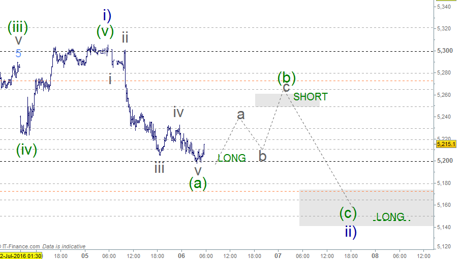 Asx200 Xjo Australia Indice Elliott Wave Wave Theory Stock