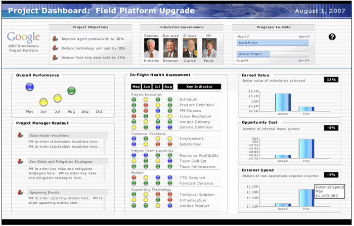 Project Management Dashboard Example Business Dashboards