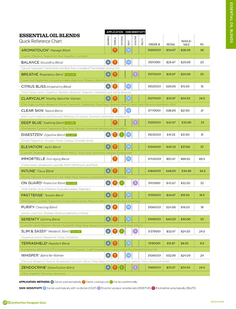Quick reference chart for all of the  terra essential oil blends also rh pinterest