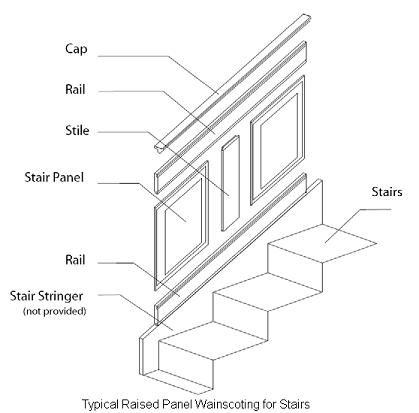 Stairway Wainscoting Design Component Diagram | Paint